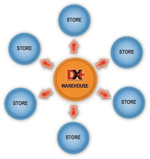 DMS-Systems-DX-Hub-and-Spoke-Image