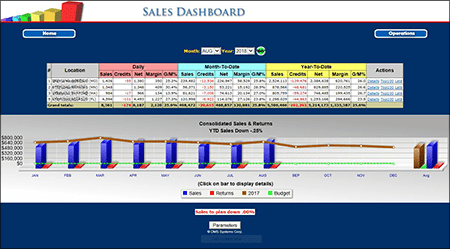 The DMS Sales Dashboard - Business Intelligence
